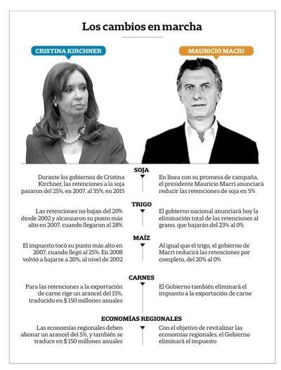 Medidas de Macri traen diferentes aristas para el mercado nacional