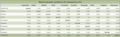 Paraguay cuenta con la economía más abierta dentro de Sudamérica