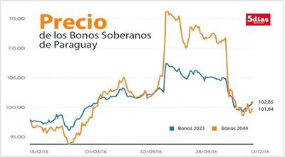 Inestabilidad política hunde valor de bonos