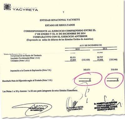 Afirman que el balance de Yacyretá fue maquillado para firmar acuerdo