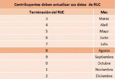 RUC 8 debe ser actualizada este mes