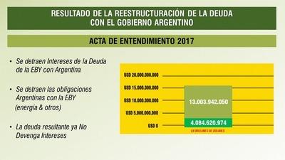 Arreglo del estado financiero de Yacyretá es un imperativo, afirma López Flores