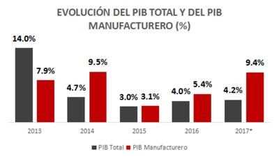 Prevén crecimiento industrial del 9,4%