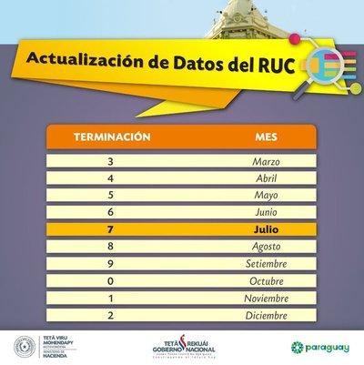 RUC con terminación 7 deben actualizar sus datos durante este mes