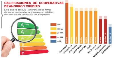 Ranking de calificaciones de cooperativas