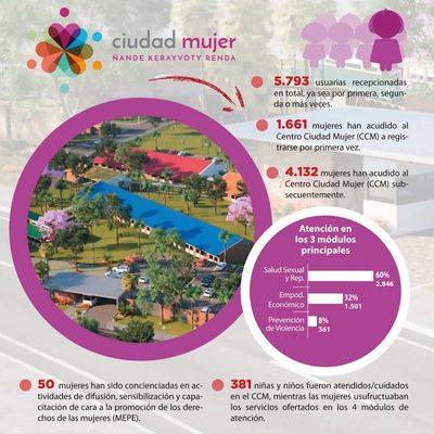 Ciudad Mujer recibió a 5.793 usuarias en agosto