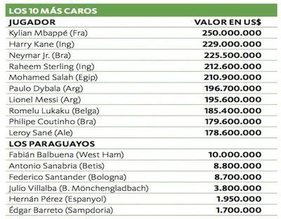 Mbappé, el jugador más valorado
