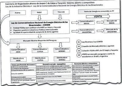 """Privados urgen la constitución de un """"mercado eléctrico"""" en nuestro país"""