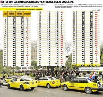 """Un centenar de taxis """"escondidos"""" en planillas entregadas por Comuna"""