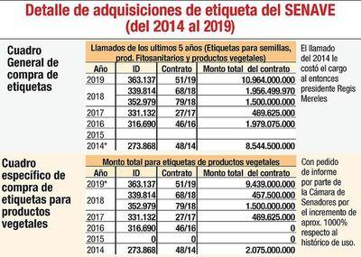 Llamativa compra de etiquetas por G. 9.439.000.000 en Senave
