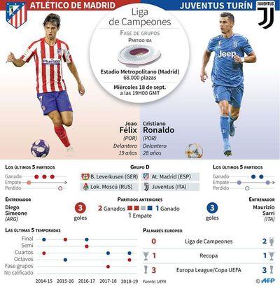 Los detalles del Atlético vs. Juventus