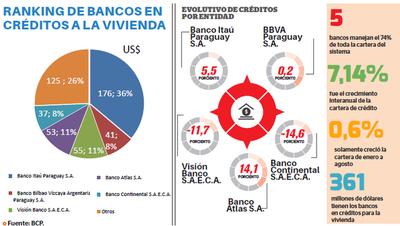 Itaú posee la mayor cartera de créditos a la vivienda
