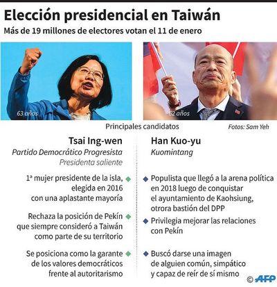 La relación con China, clave en los comicios de Taiwán