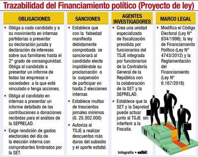 Ley de trazabilidad del dinero político sería modificada hoy por cartistas