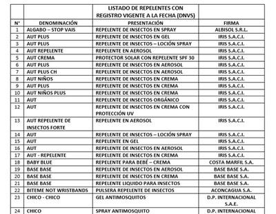 Lista de repelentes con registro sanitario vigente