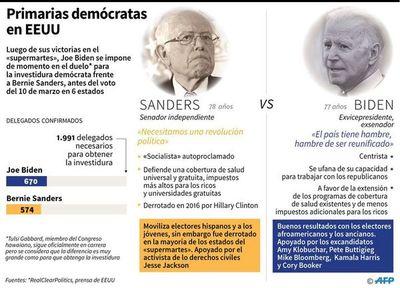 Seis estados de EE.UU. votan en primarias clave para duelo Biden-Sanders