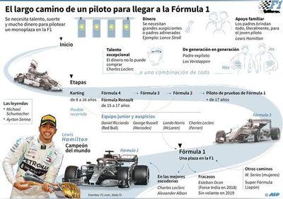 Una cancelación y tres aplazamientos en la F1