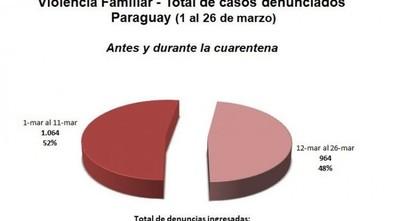 Violencia familiar: suman 964 denuncias en lo que va de la cuarentena