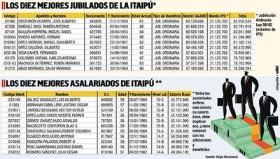 Fuentes sindicales de Itaipú apuntan a los 84 funcionarios que ganan más