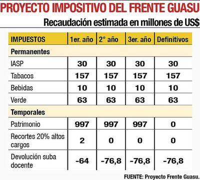Plan del Frente Guasu presenta graves defectos