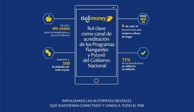 HOY / Tigo Money acerca ayuda alimentaria del Gobierno a compatriotas de todos los rincones del país