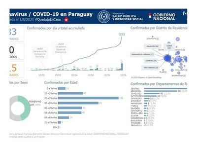 Concepción figura con tres casos de coronavirus en albergues
