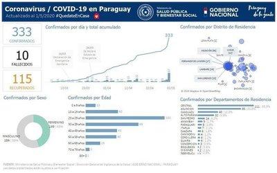 Caaguazú encabeza lista de departamento con mas contagiados