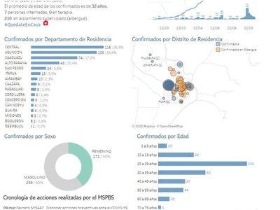 Asunción sobrepasa los 100 casos de coronavirus