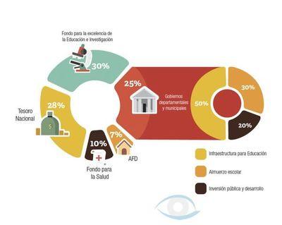FONACICE: Comunas investigadas por Contraloría y con pedidos de intervención igual recibieron fondos