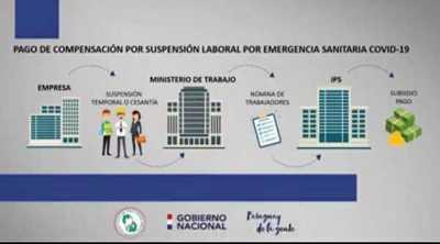 IPS pagó a más de 70 mil empleados la compensación económica por suspensión laboral