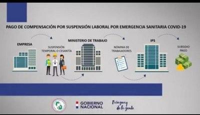 70.000 TRABAJADORES COBRARON COMPENSACIÓN DE IPS POR SUSPENSIÓN LABORAL