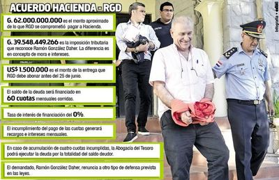 Ramón González Daher acuerda el pago de US$ 10 millones a Hacienda
