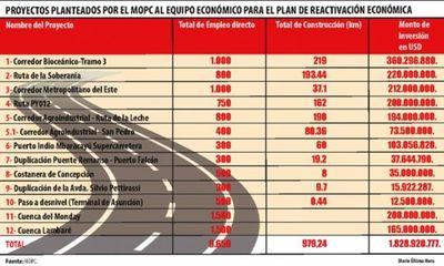 Reactivación económica pospandemia: Ruta Pedro J. Caballero-Capitán Bado-Itanará-Ypejhú tendrá 193,4 km
