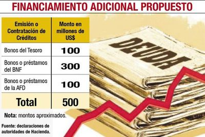 Equipo Económico plantea que BNF y AFD se endeuden  por US$ 400 millones