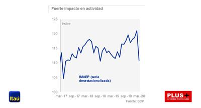 """Itaú espera una """"recuperación gradual"""" de la economía en la segunda mitad de 2020"""