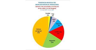 Tendencia musical: en Paraguay la polca le gana al reguetón