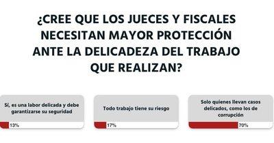 Ciudadanos creen que jueces y fiscales anticorrupción merecen mayor protección