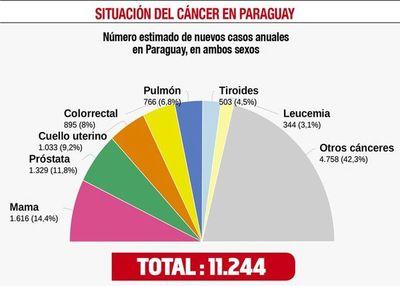 Unos 20 muertos por cáncer en cuarentena