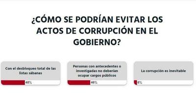 Según los lectores, el desbloqueo de las listas sábana sería lo mejor para evitar la corrupción