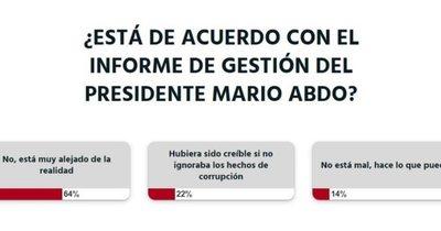 El informe de gestión de Mario Abdo está muy lejos de la realidad, según la ciudadanía