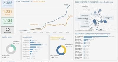 Coronavirus en San Lorenzo: toda una semana con nuevos casos positivos