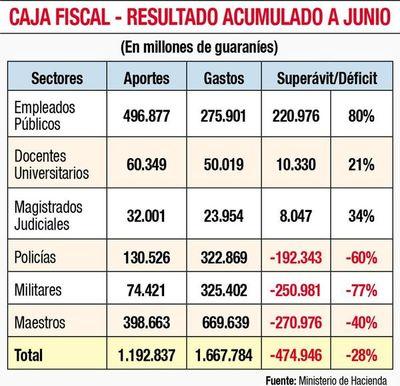 Caja Fiscal cierra semestre con