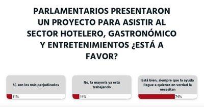 Ciudadanía apoya proyecto de asistencia al sector hotelero, gastronómico y entretenimientos