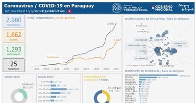 Coronavirus en San Lorenzo: 81 confirmados y 49 activos
