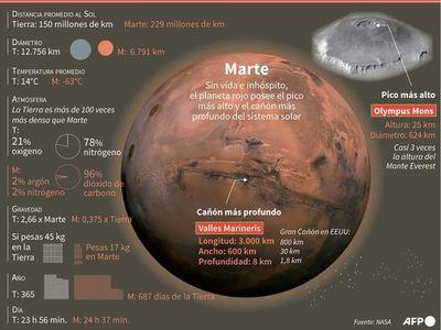 Un humano en Marte, la revolución técnicamente posible pero aún sin fecha