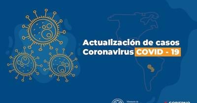 Superan 3.000 los casos confirmados de covid-19