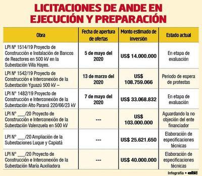 La ANDE ejecuta contratos por más de US$ 300 millones y prepara otras