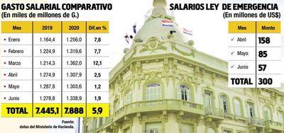 Los salarios se llevaron en el primer semestre más de  US$ 1.154 millones