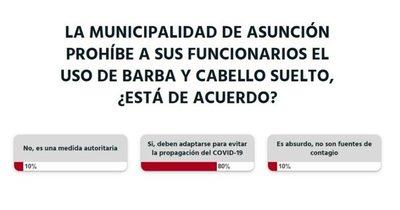 Lectores están de acuerdo con prohibir el uso de barba y cabello suelto en comuna de Asunción