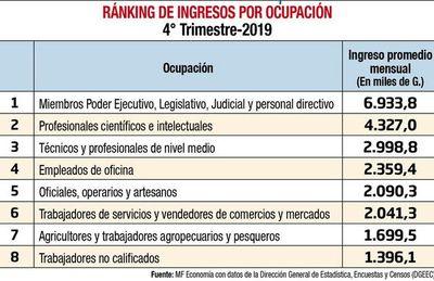 Paraguay ante la oportunidad de reordenar la función pública y ampliar el espacio fiscal